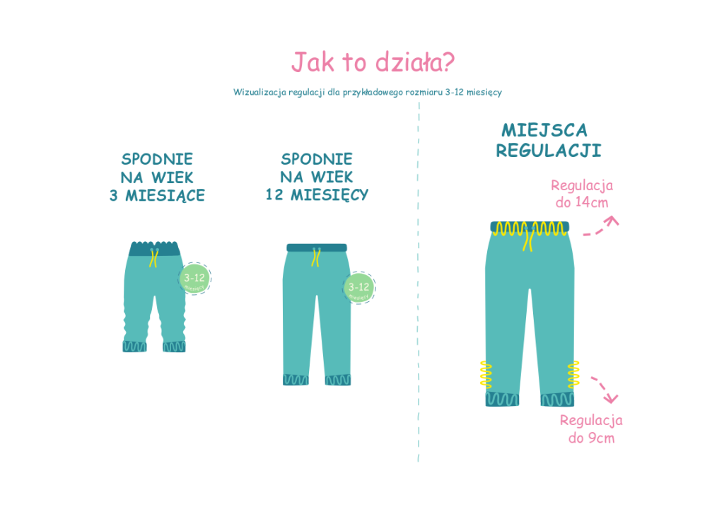 spodnie jak to działa - ubrania rosnące razem z dzieckiem